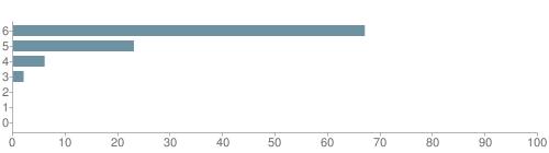 Chart?cht=bhs&chs=500x140&chbh=10&chco=6f92a3&chxt=x,y&chd=t:67,23,6,2,0,0,0&chm=t+67%,333333,0,0,10|t+23%,333333,0,1,10|t+6%,333333,0,2,10|t+2%,333333,0,3,10|t+0%,333333,0,4,10|t+0%,333333,0,5,10|t+0%,333333,0,6,10&chxl=1:|other|indian|hawaiian|asian|hispanic|black|white